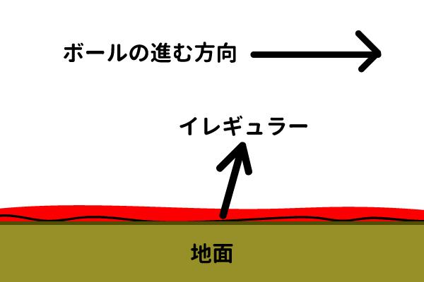 地を這うゴロ