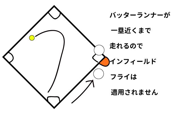 インフィールドフライ一塁