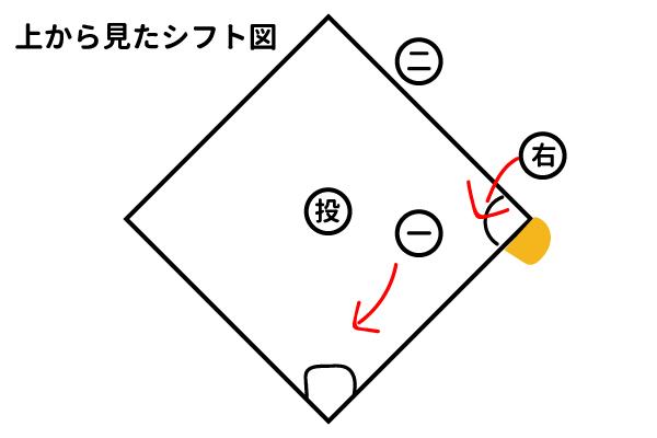 上から見たシフト図