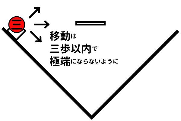 サードの基本位置