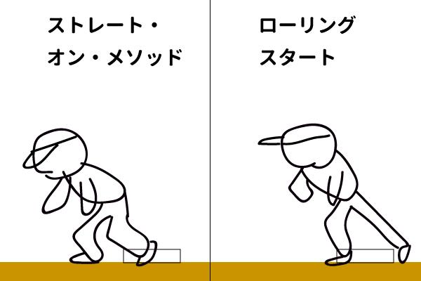 離塁の方法